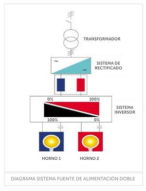 graf-fuente-alimentacion.png