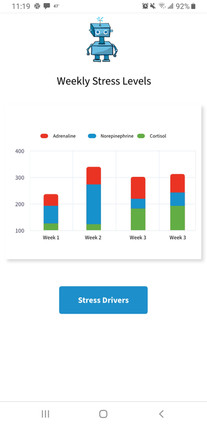 B.B Stress Levels Screen