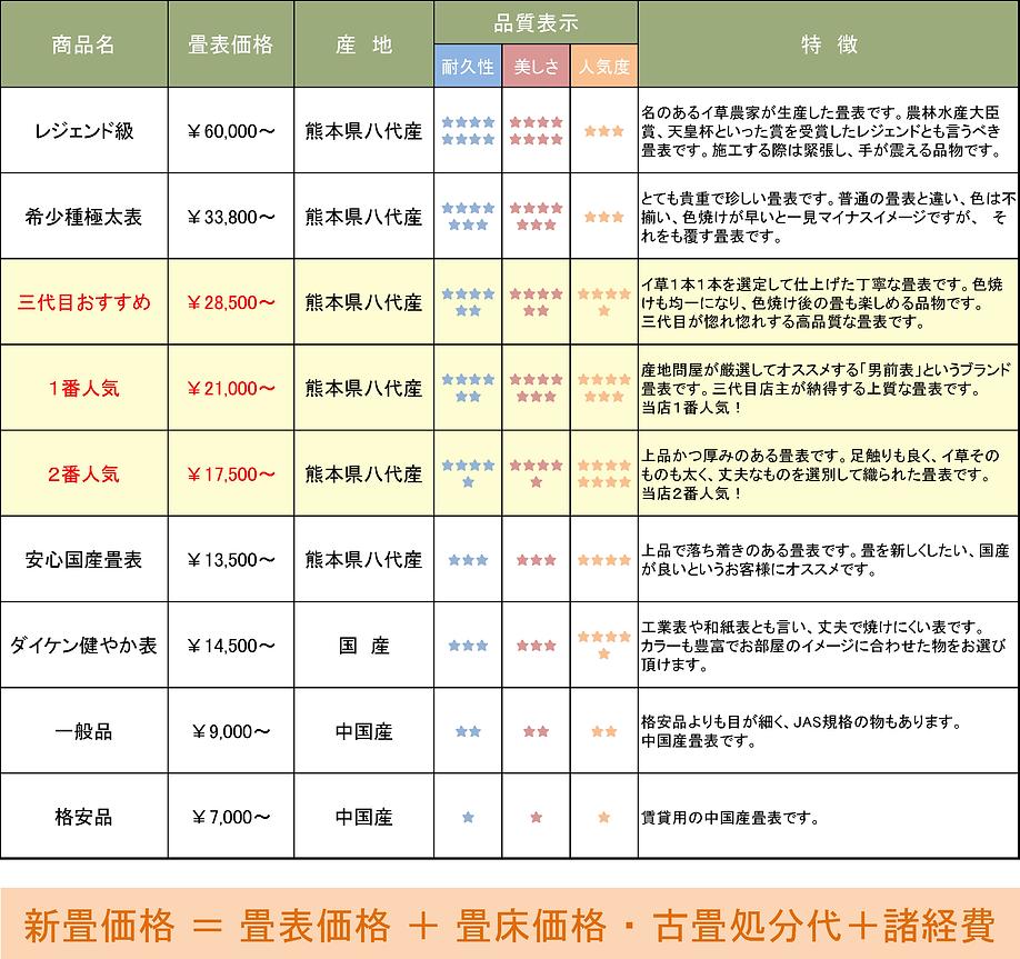 愛知県名古屋市昭和区,丸信畳店,畳屋,畳,価格,料金