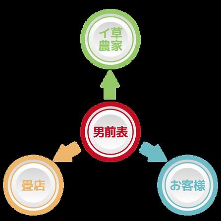 平住産業,男前表,畳表,熊本県,八代郡