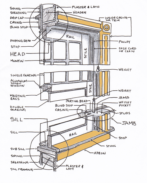 Anatomy of a Historic Wood Window