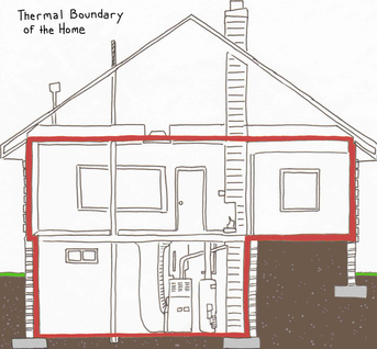 Thermal BOundary of the Home