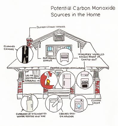 Potential Carbon Monoxide Sources in the Home