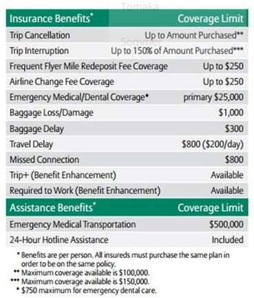 Classic Travel Insurance
