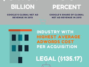 Is Google Adwords right for my business?