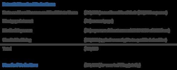 Example - Itemized vs. Standard Deductio