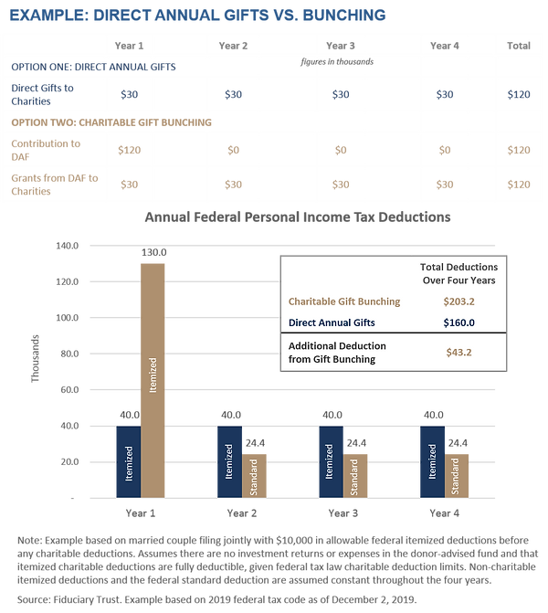 Example - Direct Annual Gifts vs. Bunchi