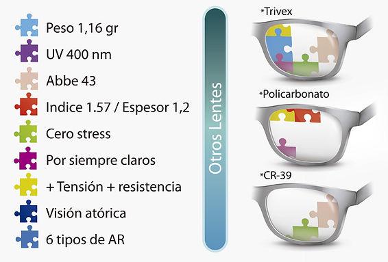 Comparación de Lentes Oftálmicos Trivex, Policarbonato, CR39 versus FutureX