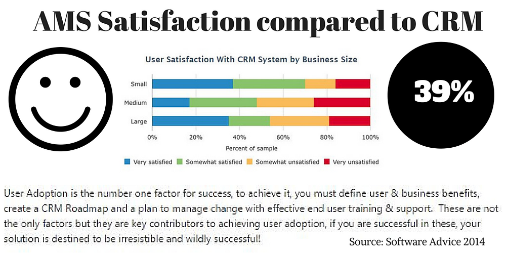 In a recent survey performed, CRM Satisfaction is less than Association Management Software by 20%