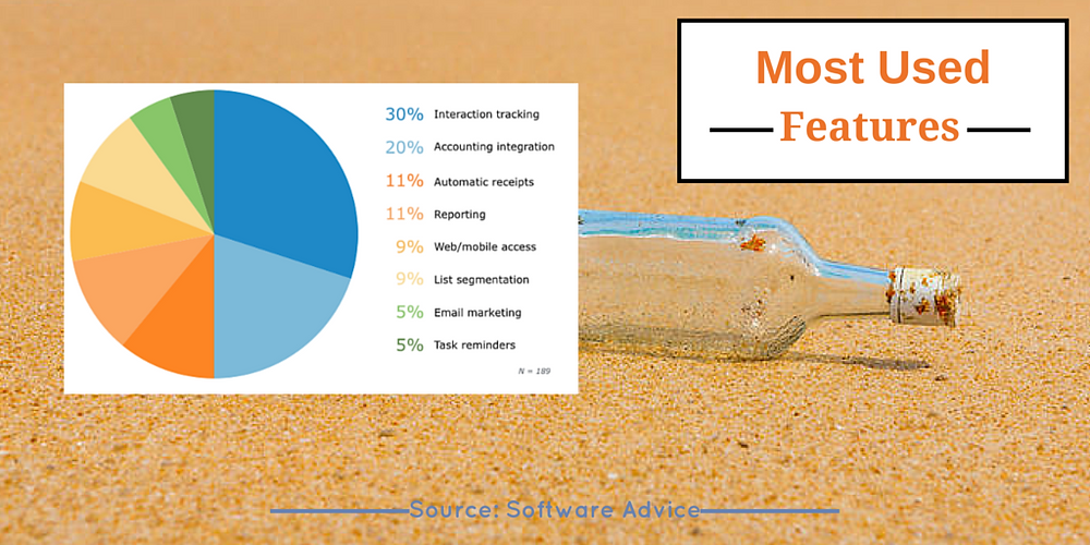 Fundraising Software Nonprofits most used features findings reported.