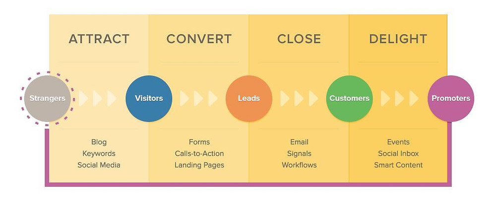 Inbound Marketing LifeCycle