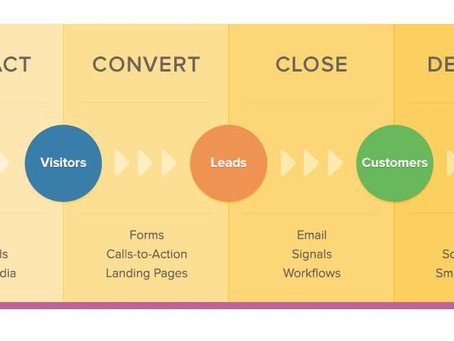 Top Reasons Inbound Marketing is a fit for your Association