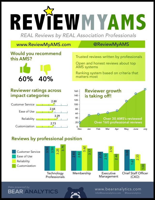 ReviewMyAMS.com has provided data on Membership Database Software in your search for AMS Software.