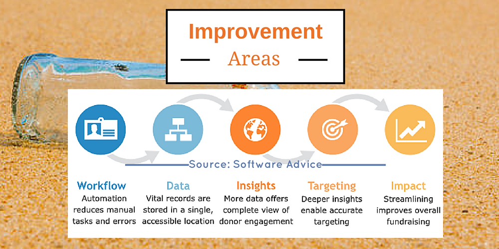 Database Software for Nonprofits Improvement Areas