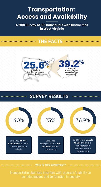 WV Transport Survey Results.png