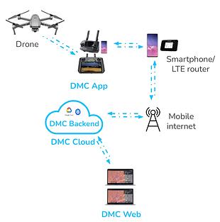 DMC Mobile solution description mobile.p