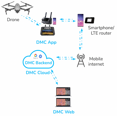 DMC Mobile system solution overview.png
