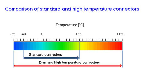 csm_Comparison_of_standard_and_high_temp