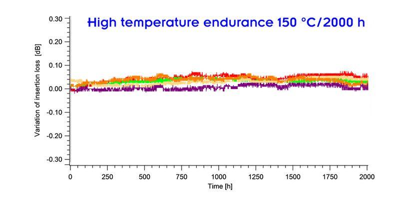 csm_High_temperature_endurance_150_C-200