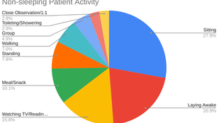 Psychiatric hospital Q15 trends