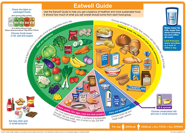The-Eatwell-Guide-2016.png