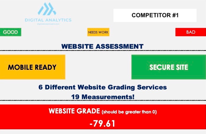 Competitor 1 Website Assessment