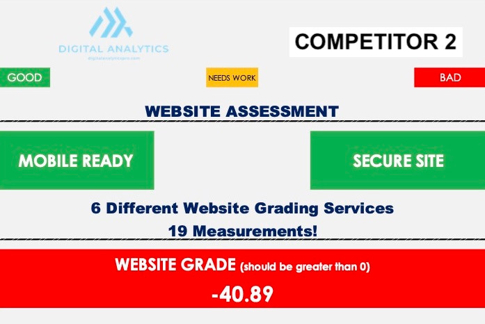 Competitor 2 Website Assessment