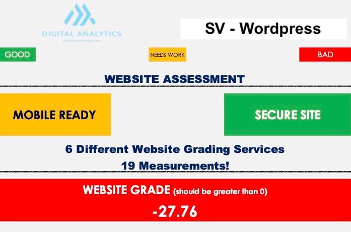 SV Website Assessment Wordpress
