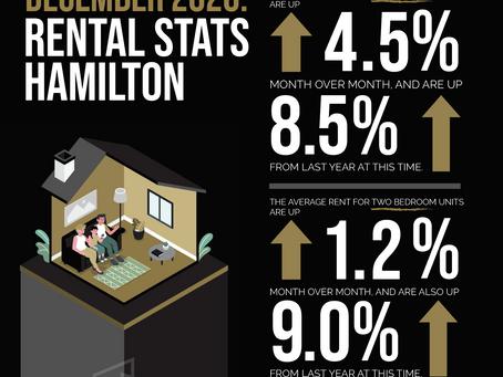 Rental Stats Hamilton & St. Catharines December 2020