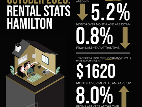 Hey Real Estate Investors! Here are the Rental Stats for Hamilton and St. Catharines October 2020