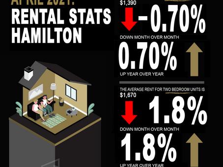 Hamilton Rental Stats, Average Rents and Market Trends for April 2021