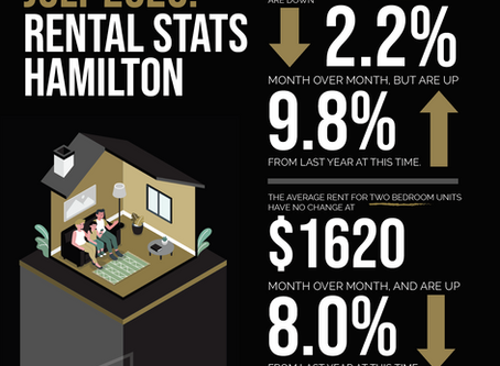 Rental Stats for Toronto, Hamilton and St. Catharines July 2020