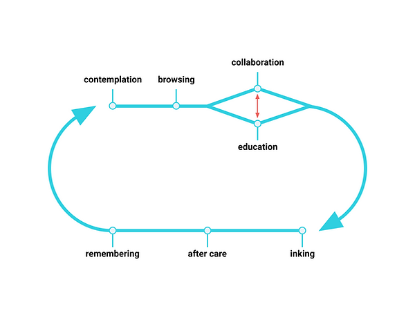 A diagram of the customer journey starting with contempltion and ending with getting a tattoo