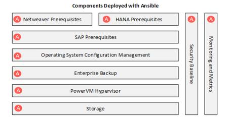 SAP HANA at the Speed of Ansible