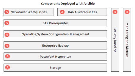 SAP HANA at the Speed of Ansible