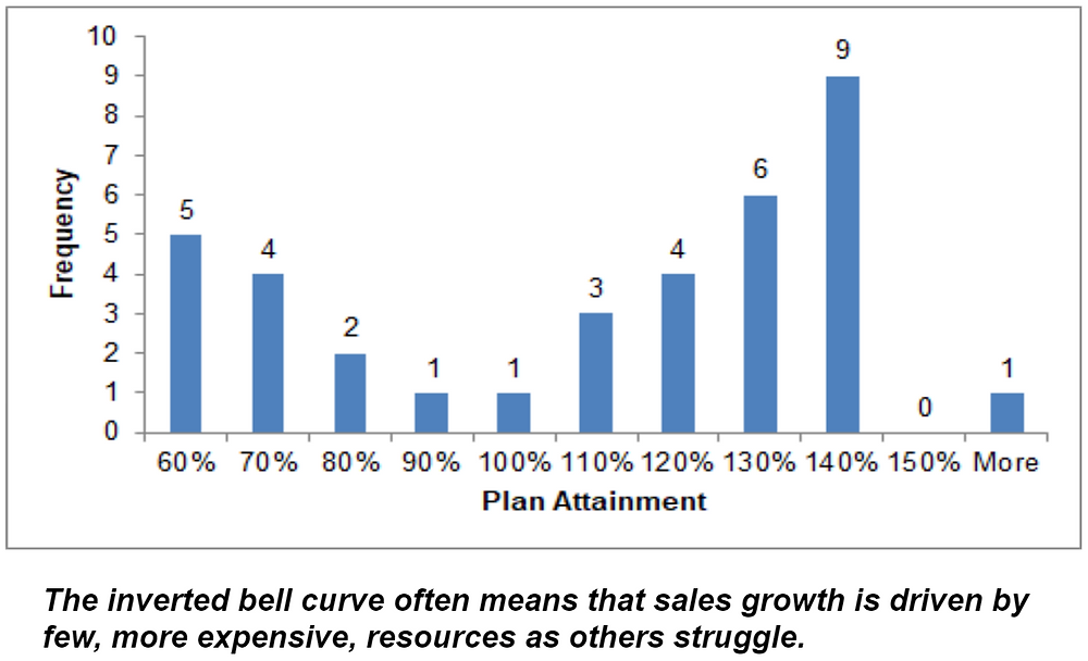 The inverted bell curve means that sales performance was driven by a few people - who got paid a lot.