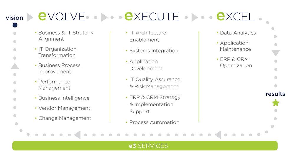 e3_Services_Graphic.jpg
