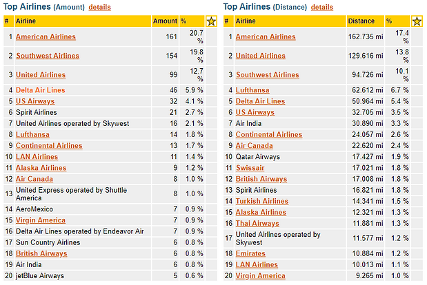 Top Airlines.PNG