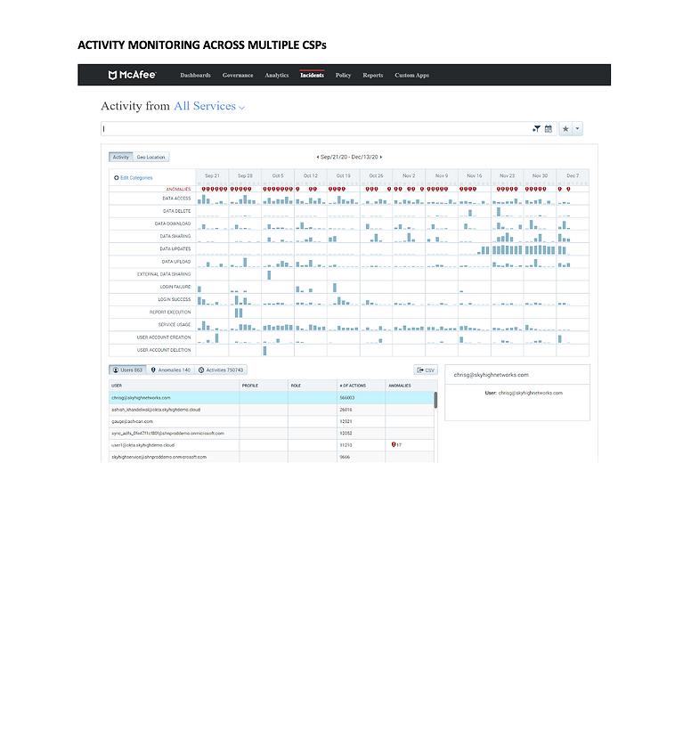McAfee Activity Monitoring