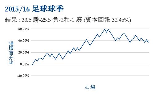 2015/16圖表球季勝利