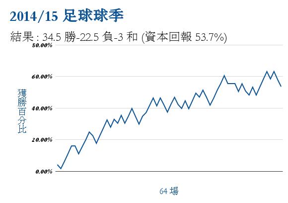 2014/15圖表球季勝利