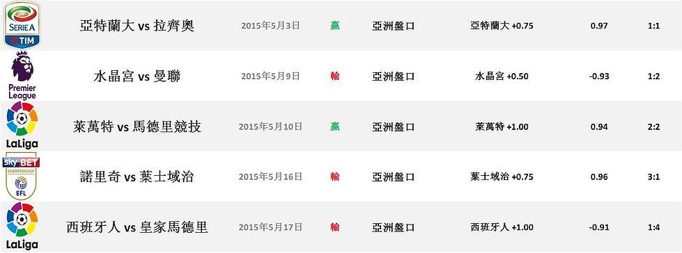 2014/15 足球球季成績證明