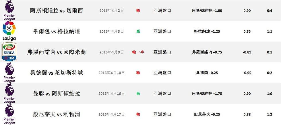 2015/16 足球球季成績證明