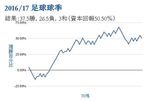 2016/17圖表球季勝利