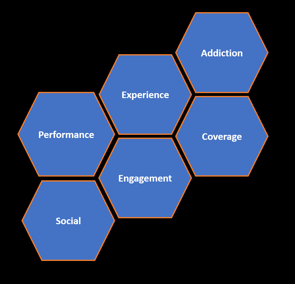 Performance, Experience, Addiction, Social, Engagement and Coverage are the areas you should cover