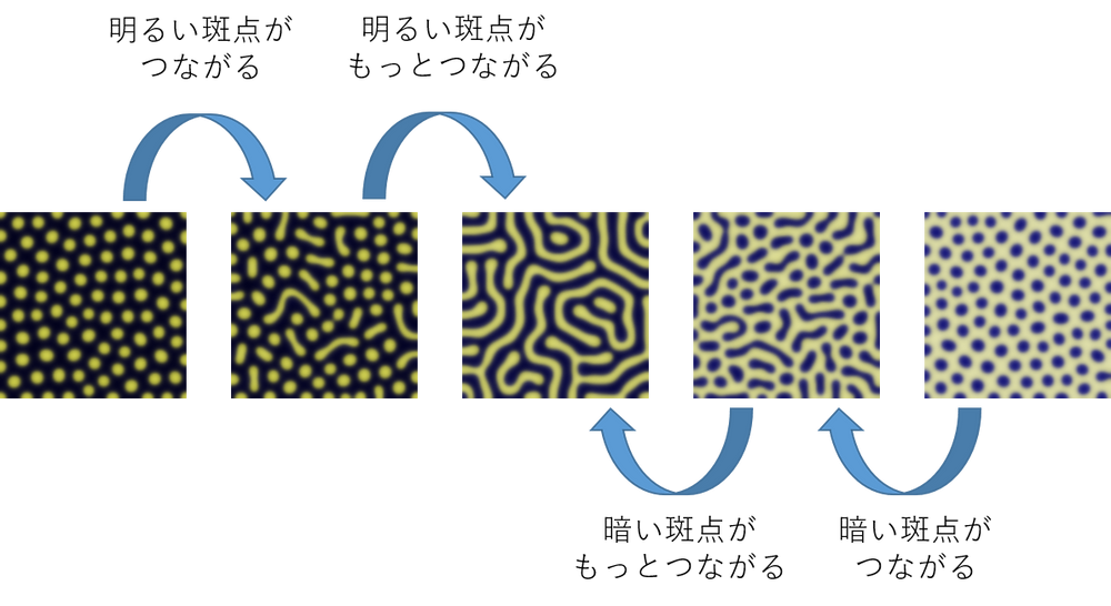 Continuous change of the pattern