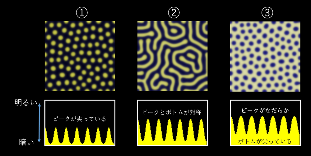 relationship between the 1D and 2D pattern