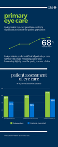 Independent Optometry Practice l Xite Healthcare Real Estate