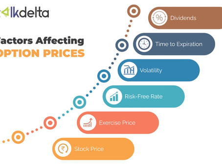 Factors affecting options prices