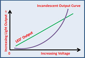 Chart showing the difference in LED and Incandescent bulb lighting outputs